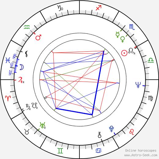 Jaroslav Kuneš birth chart, Jaroslav Kuneš astro natal horoscope, astrology