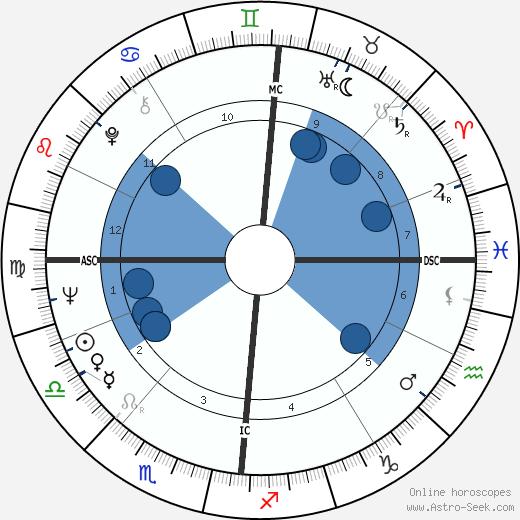 Jean Vallée wikipedia, horoscope, astrology, instagram