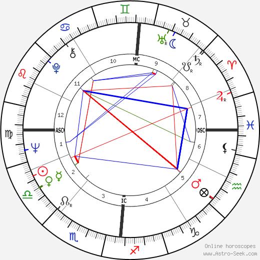 Jean Vallée astro natal birth chart, Jean Vallée horoscope, astrology
