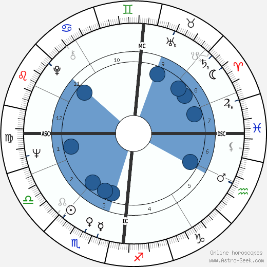 John Cleese wikipedia, horoscope, astrology, instagram