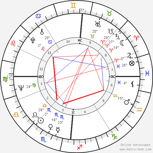 John Cleese birth chart, biography, wikipedia 2019, 2020