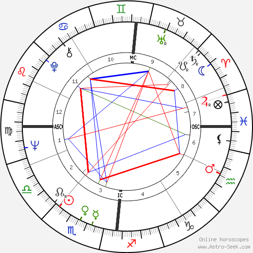 John Cleese astro natal birth chart, John Cleese horoscope, astrology