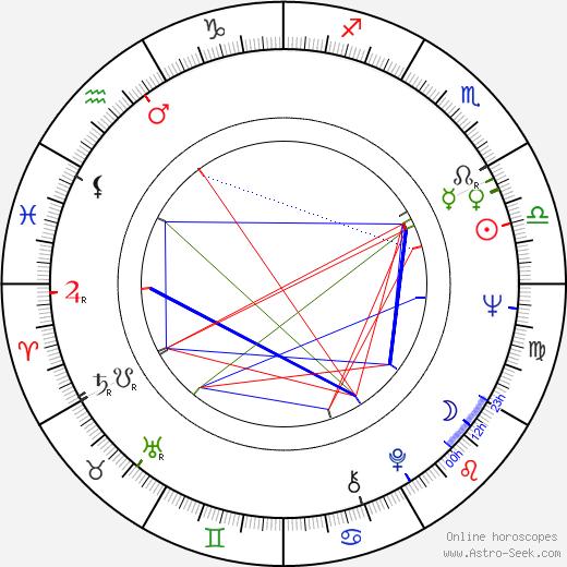 Джон Пилджер John Pilger день рождения гороскоп, John Pilger Натальная карта онлайн