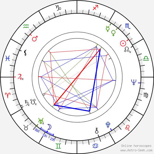 Jorma Falck astro natal birth chart, Jorma Falck horoscope, astrology