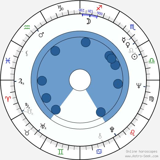 Konstantin Bromberg wikipedia, horoscope, astrology, instagram