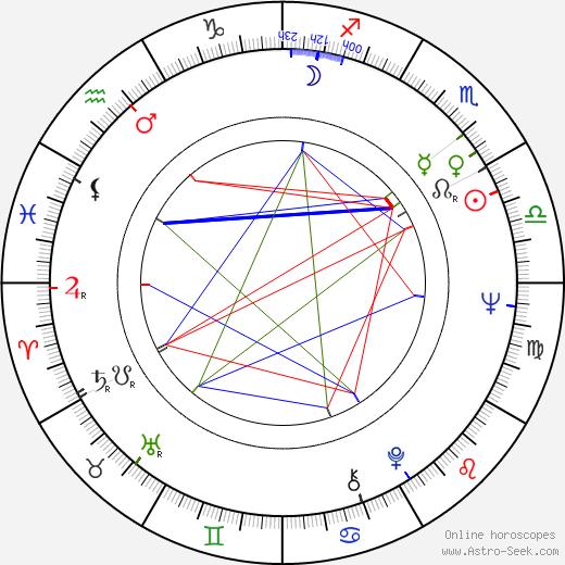 Konstantin Bromberg birth chart, Konstantin Bromberg astro natal horoscope, astrology