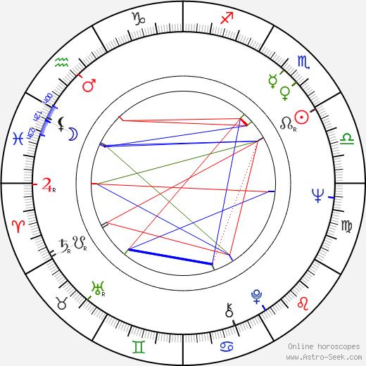 László Lugossy день рождения гороскоп, László Lugossy Натальная карта онлайн