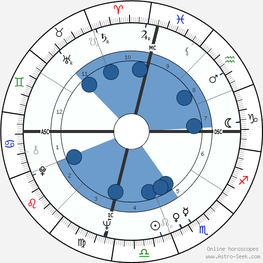 Lee Harvey Oswald horoscope, astrology, sign, zodiac, date of birth, instagram