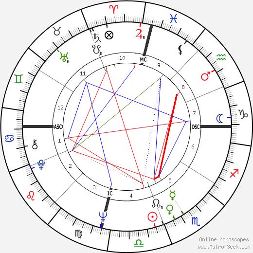 Ли Харви Освальд Lee Harvey Oswald день рождения гороскоп, Lee Harvey Oswald Натальная карта онлайн