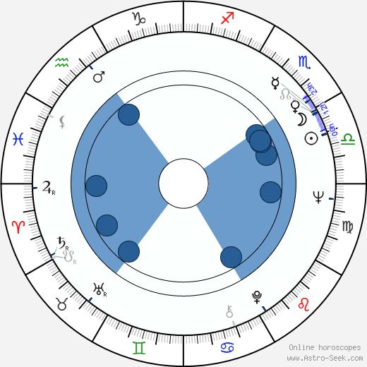 Leonid Nevedomsky wikipedia, horoscope, astrology, instagram