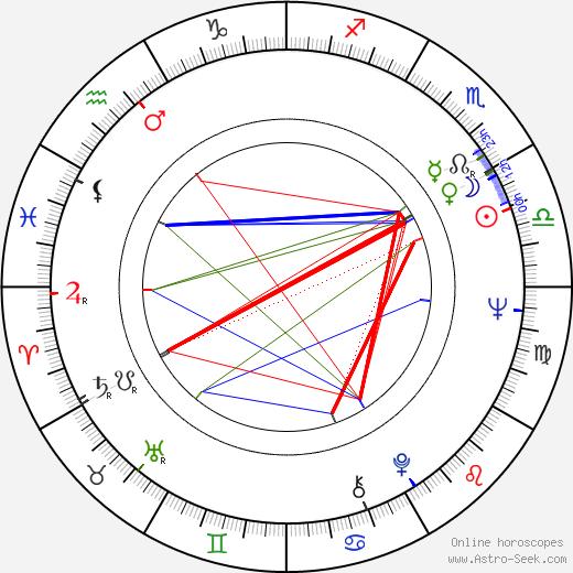Leonid Nevedomsky birth chart, Leonid Nevedomsky astro natal horoscope, astrology