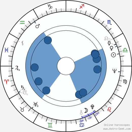Majumi Ogawa wikipedia, horoscope, astrology, instagram