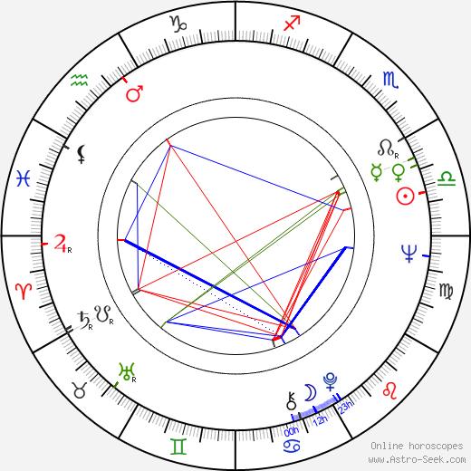 Majumi Ogawa astro natal birth chart, Majumi Ogawa horoscope, astrology