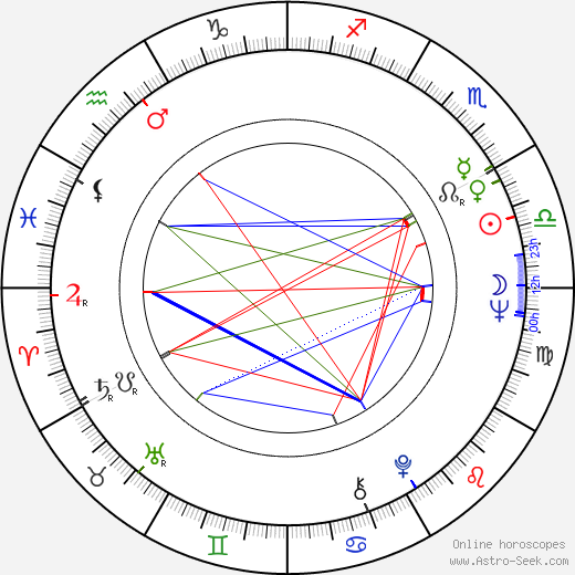 Maria Bueno birth chart, Maria Bueno astro natal horoscope, astrology
