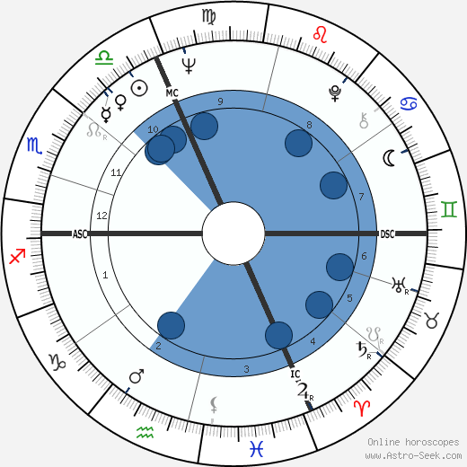 Marie-Claire Blais wikipedia, horoscope, astrology, instagram