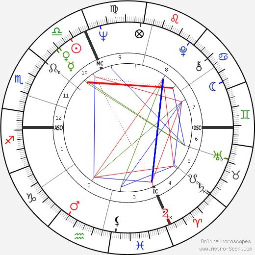 Marie-Claire Blais день рождения гороскоп, Marie-Claire Blais Натальная карта онлайн