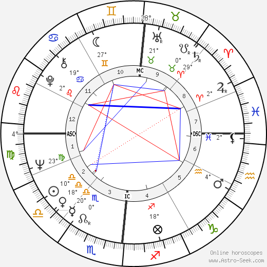 Marie Laforêt birth chart, biography, wikipedia 2020, 2021