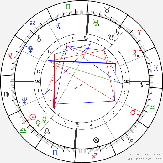 Marie Laforêt birth chart, Marie Laforêt astro natal horoscope, astrology