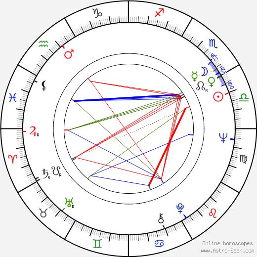 Melinda Dillon birth chart, Melinda Dillon astro natal horoscope, astrology