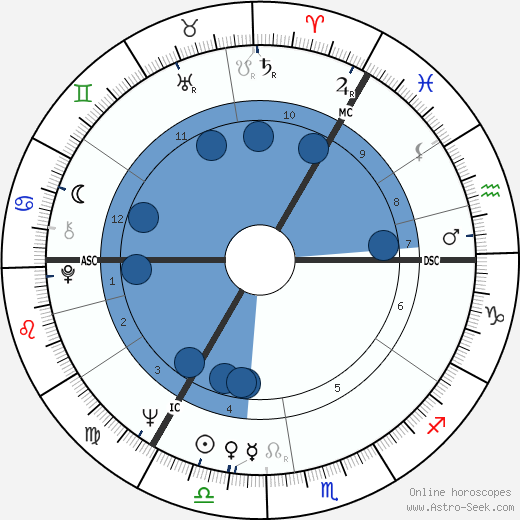 Melvyn Bragg horoscope, astrology, sign, zodiac, date of birth, instagram