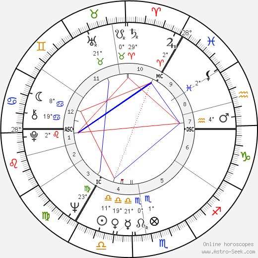 Melvyn Bragg birth chart, biography, wikipedia 2019, 2020