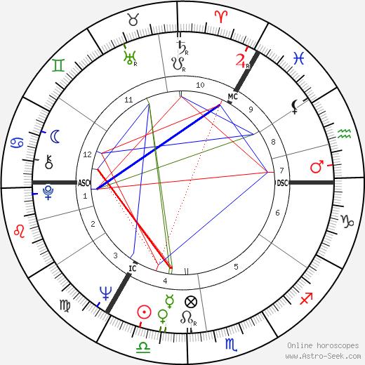 Melvyn Bragg astro natal birth chart, Melvyn Bragg horoscope, astrology