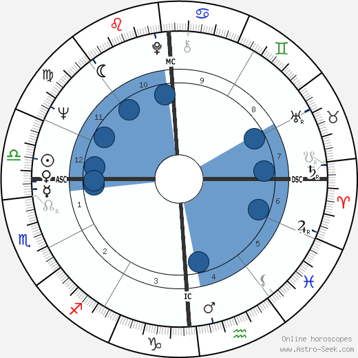 Mike Hershberger wikipedia, horoscope, astrology, instagram