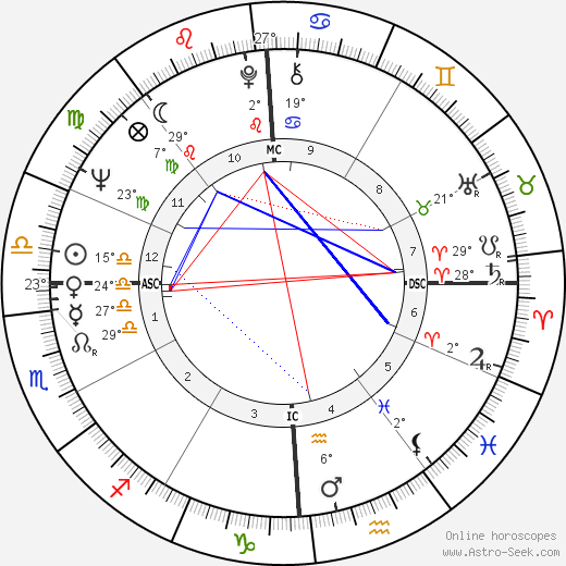 Mike Hershberger birth chart, biography, wikipedia 2019, 2020