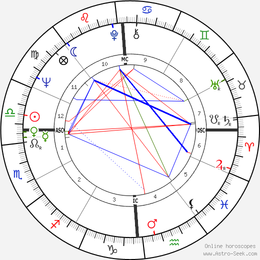 Mike Hershberger astro natal birth chart, Mike Hershberger horoscope, astrology