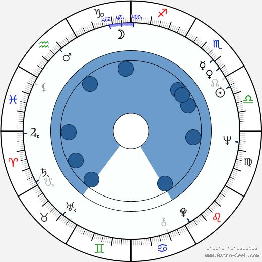Paddy Reilly wikipedia, horoscope, astrology, instagram