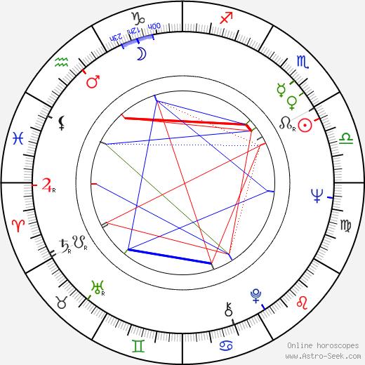 Pál Sándor astro natal birth chart, Pál Sándor horoscope, astrology