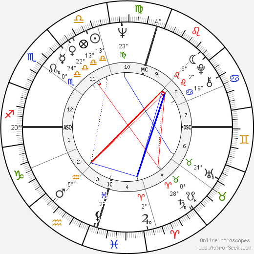 Paul Hogan birth chart, biography, wikipedia 2019, 2020