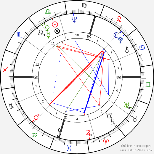 Paul Hogan astro natal birth chart, Paul Hogan horoscope, astrology