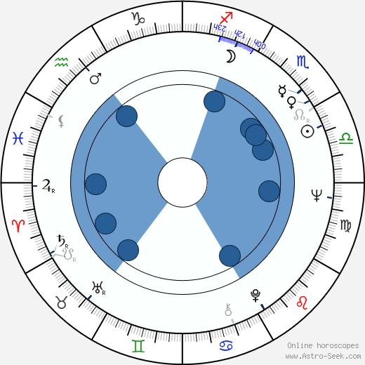 Pertti Lumirae wikipedia, horoscope, astrology, instagram