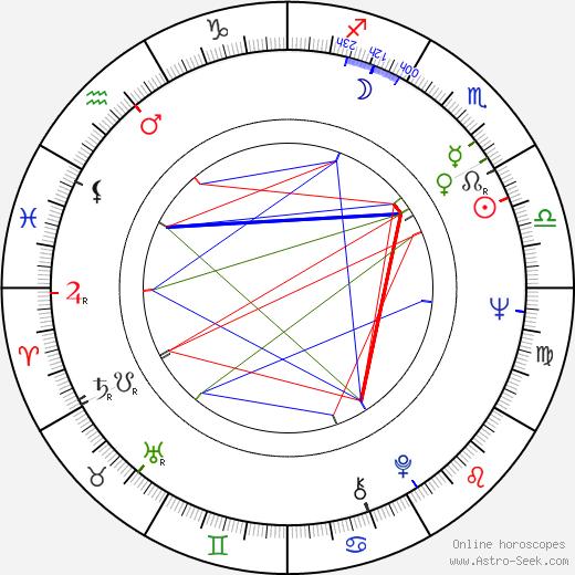 Pertti Lumirae birth chart, Pertti Lumirae astro natal horoscope, astrology