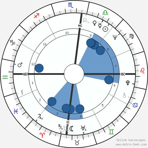 Philip Cox wikipedia, horoscope, astrology, instagram