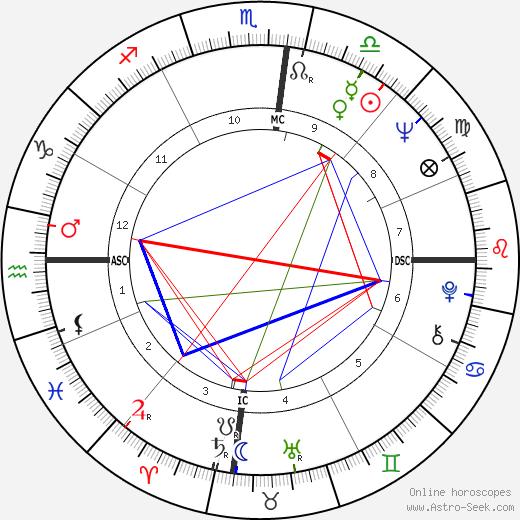 Philip Cox tema natale, oroscopo, Philip Cox oroscopi gratuiti, astrologia