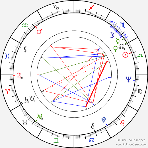 Ralph Lauren birth chart, Ralph Lauren astro natal horoscope, astrology