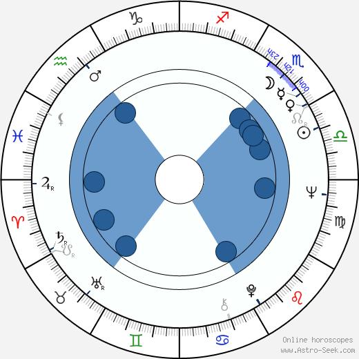 Richard O'Barry wikipedia, horoscope, astrology, instagram