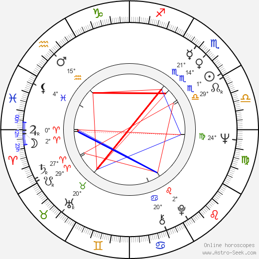 Robin Spry birth chart, biography, wikipedia 2019, 2020