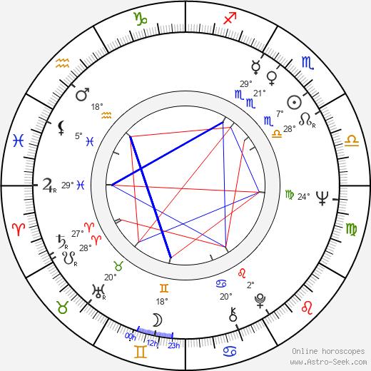 Ron Rifkin birth chart, biography, wikipedia 2020, 2021