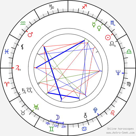 Ron Rifkin birth chart, Ron Rifkin astro natal horoscope, astrology