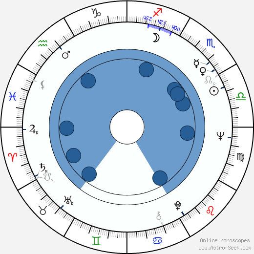 Suely Franco wikipedia, horoscope, astrology, instagram