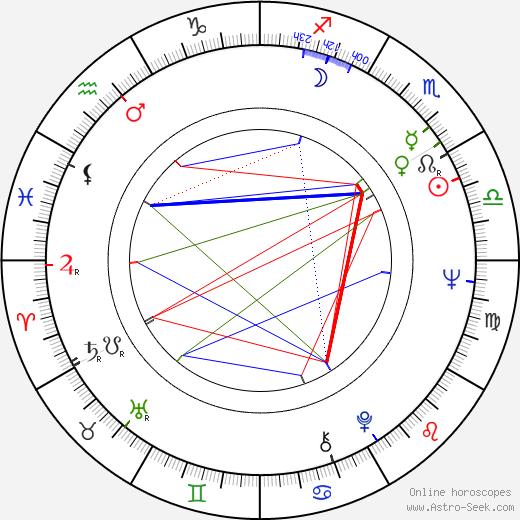 Suely Franco birth chart, Suely Franco astro natal horoscope, astrology