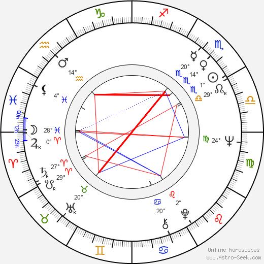 Susanna Ringbom birth chart, biography, wikipedia 2019, 2020
