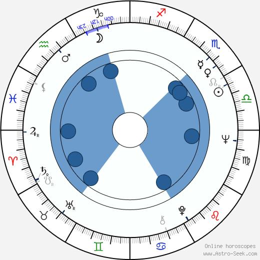 Tian-Ming Wu wikipedia, horoscope, astrology, instagram
