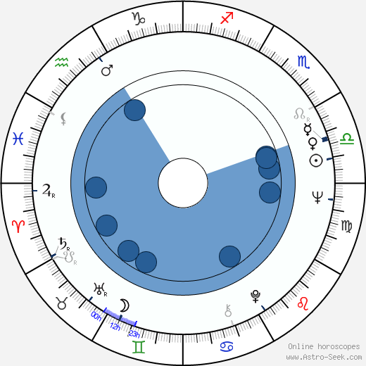Vivi Bach wikipedia, horoscope, astrology, instagram