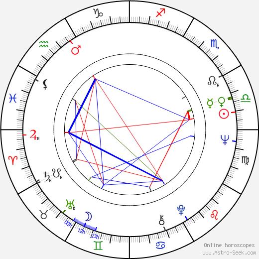 Vivi Bach astro natal birth chart, Vivi Bach horoscope, astrology