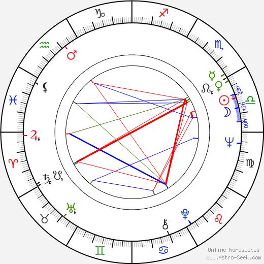 Vladimír Körner birth chart, Vladimír Körner astro natal horoscope, astrology