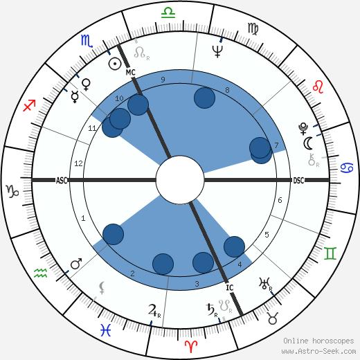 Adi Da wikipedia, horoscope, astrology, instagram